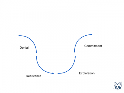 Diagram of change curve